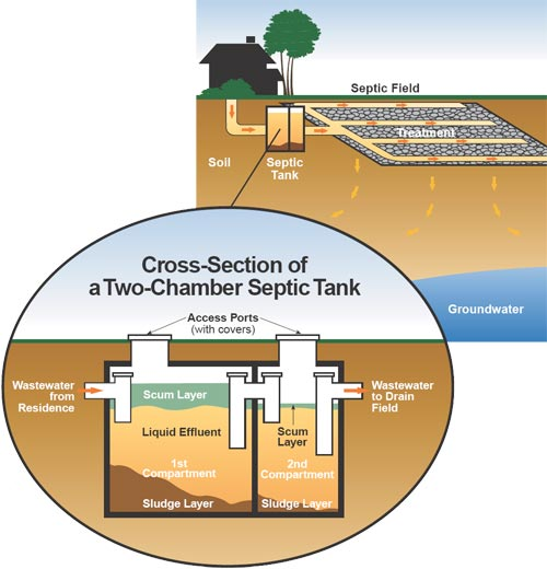 Septic inspections how often should i pump baker septic for How to build septic tank